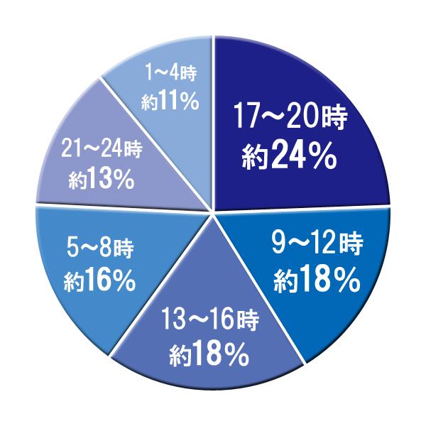 一日の中で17~20時に起こる事故の割合は約24%を占める