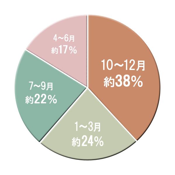 10~12月は特に多く、一年間で起こる事故の約38%を占める