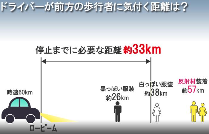 反射材を着用してる歩行者はドライバーに気付かれやすい