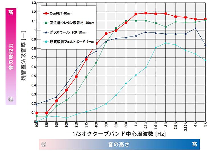 優れた吸音性能のグラフ