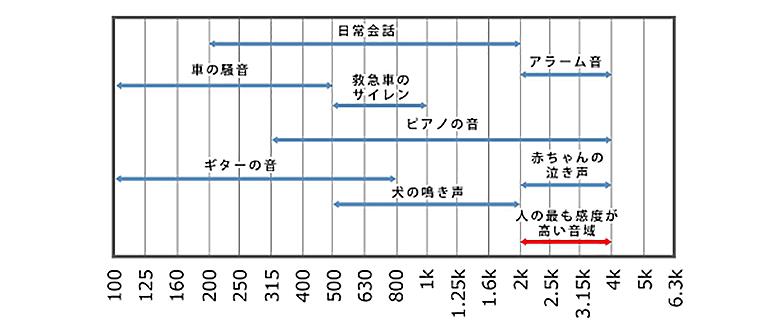 優れた吸音性能のグラフ2